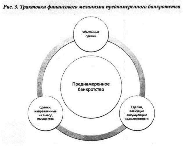 Финансовый механизм преднамеренного банкротстства