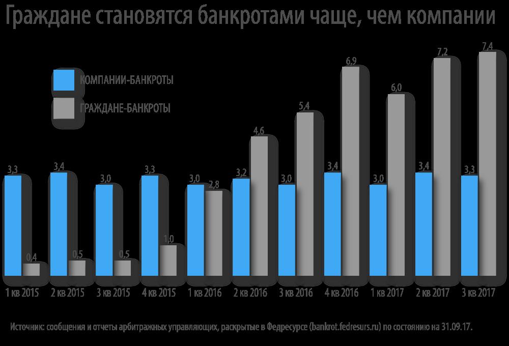 россия банкротство
