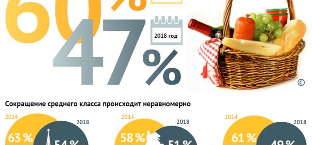 Потребительский Индекс Иванова 2019: Статистика Сбербанка об Уверенности Россиян в Завтрашнем Дне